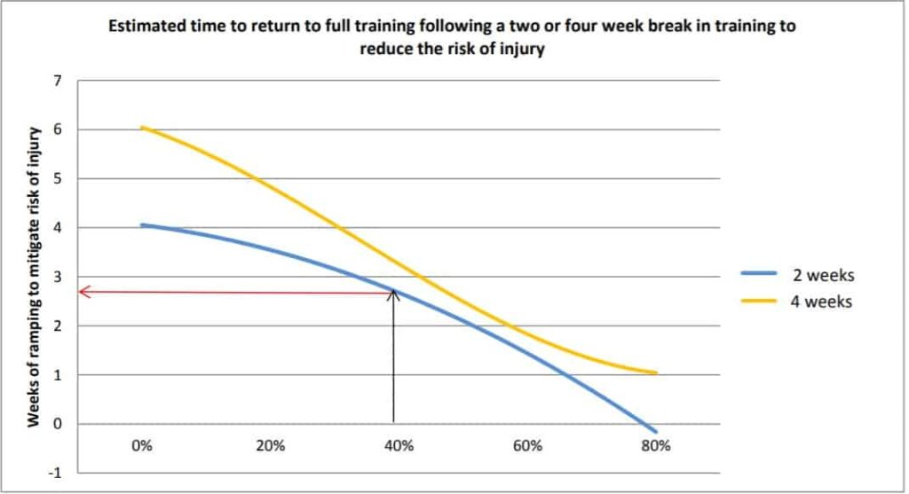 Time Required To Return To Full Training Following Break