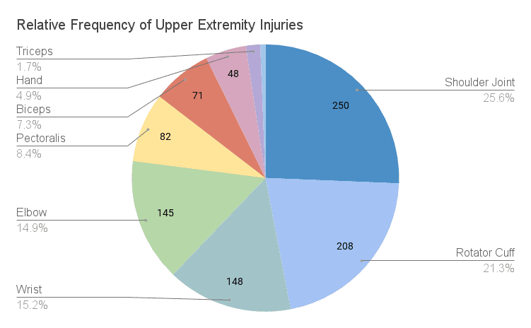 Chart: Relative Frequency of Upper Extremity Injuries